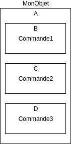 schéma objets et commandes