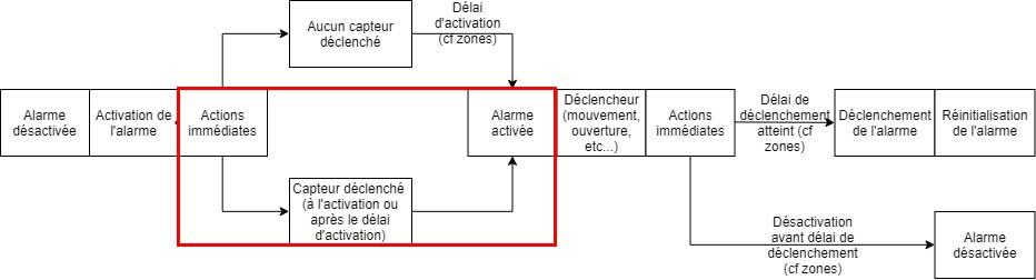 Schéma du plugin Alarme de Jeedom lorsque l'activation est KO