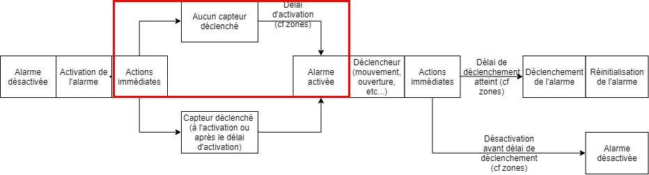 Schéma du plugin Alarme de Jeedom lorsque l'activation est OK