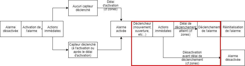 Schéma du plugin Alarme de Jeedom en cas de déclenchement
