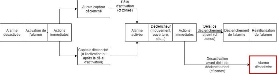Schéma du plugin Alarme de Jeedom lorsque l'alarme est désactivée