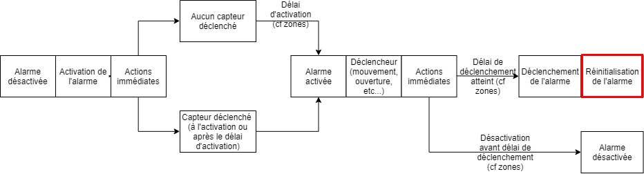 Schéma du plugin Alarme de Jeedom lorsque l'alarme est réinitialisée