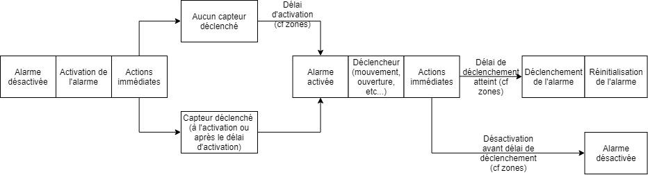 Schéma du plugin Alarme de Jeedom